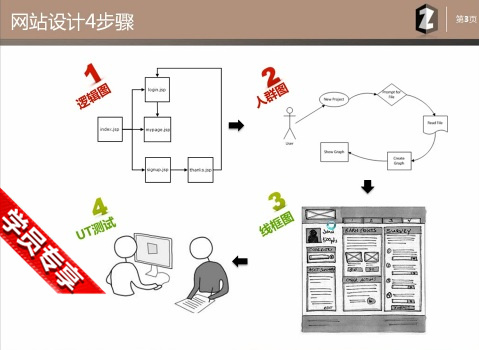 网站设计的4步骤-咨道一课B2.0