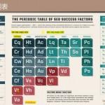 解读SEO元素周期表-咨道一课5.1