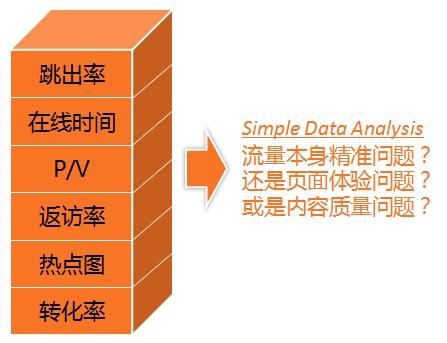搜索数据分析逻辑是怎样的?