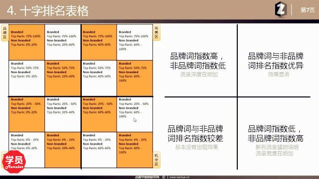 项目经理该会的实用SEO表格-咨道一课S1.11
