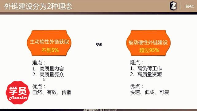 不同类型网站外链策略-咨道一课4.4