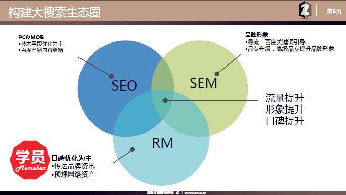 知名乳酸品牌大搜索营销策略-咨道一课8.7