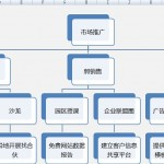 seo公司市场部推广计划(上)-咨道一课S2.7