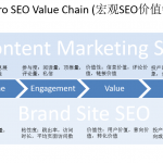 什么是宏观SEO价值链?