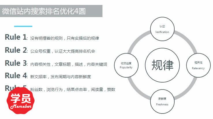 微信SEO实解-咨道一课6.6