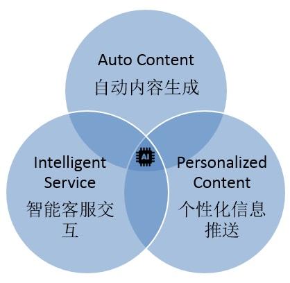 iProspect畅聊AI SEO的未来