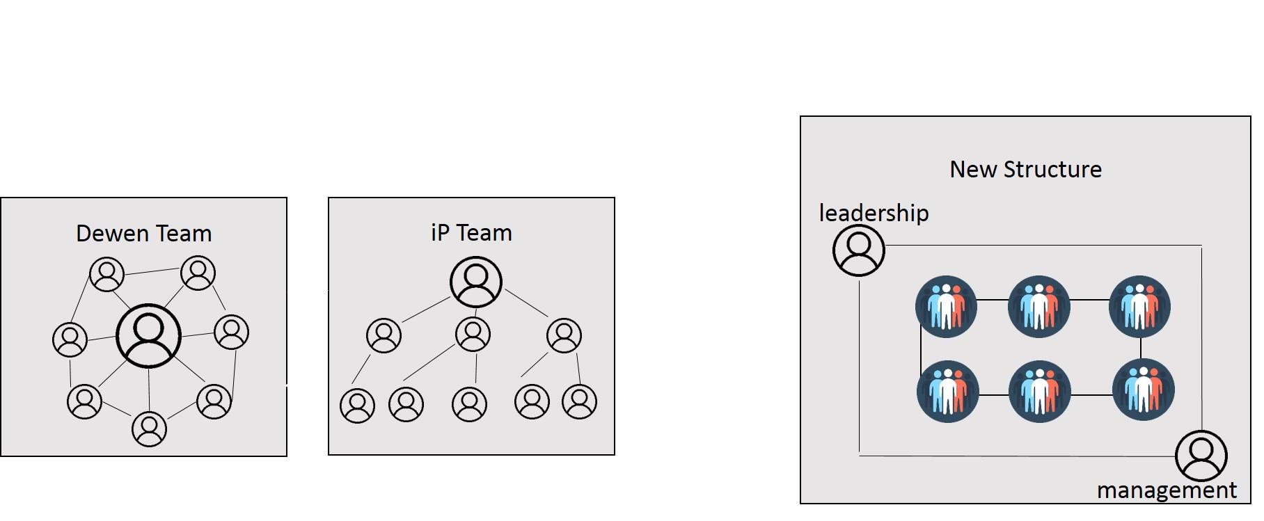 如何改革SEO部门架构?