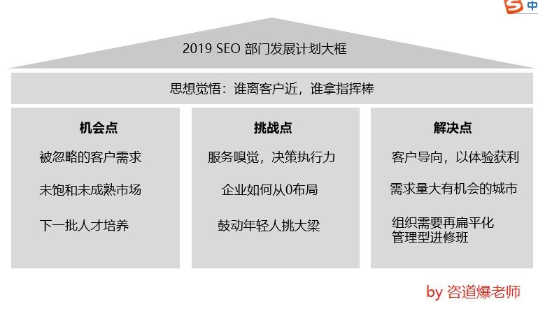 2019 SEO管理计划与策略