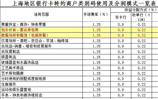 上海地区银行卡特约商户类别码使用及分润模式一览表