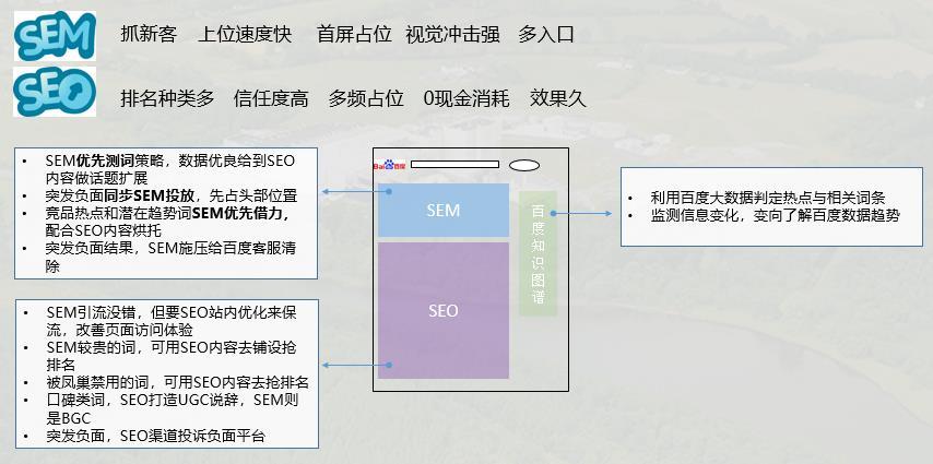 最新SEM与SEO结合联动的说法