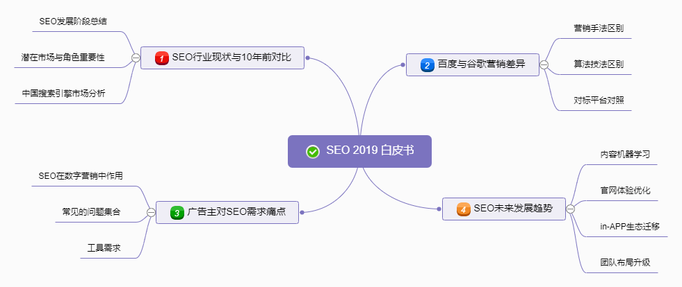 SEO的萌发与变革-2019 SEO白皮书