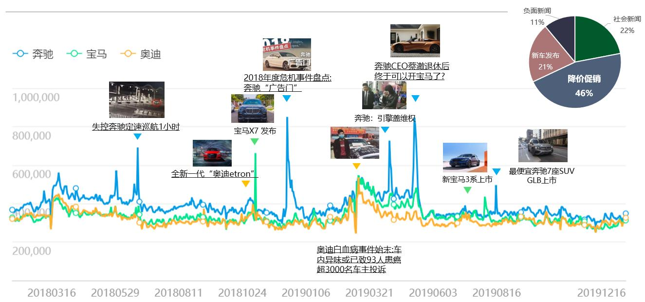 2019 奔驰宝马奥迪搜索趋势盘点图